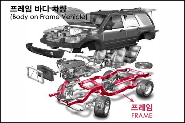 body on frame.png