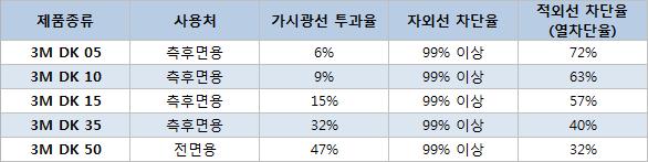 [01]3M DK 데이터.png